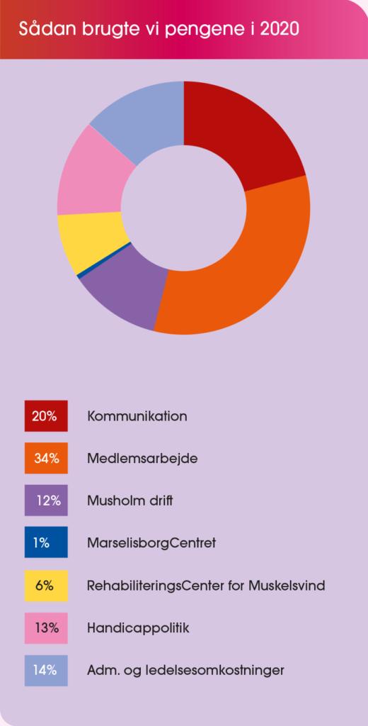 grafer om indtægter og udgifter