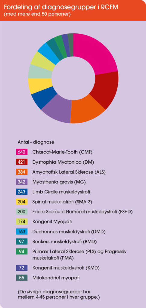 graf overfordeling af diagnosegrupper i RCFM